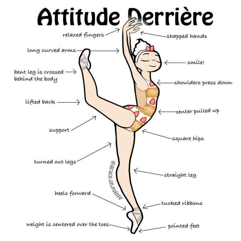 L'attitude derrière (danse classique)