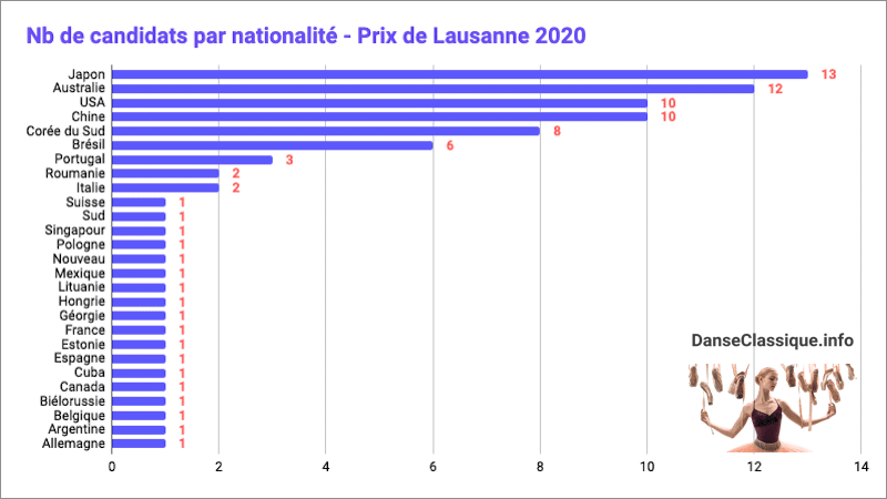 Prix de Lausanne 2020 : nationalités des candidats