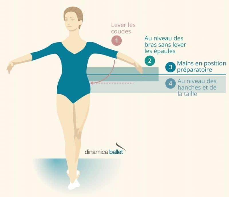 Réglage hauteur barre de ballet